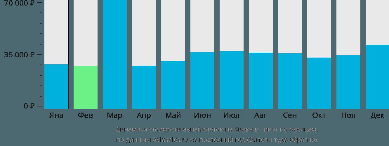 Динамика стоимости авиабилетов из Киева в Тиват по месяцам
