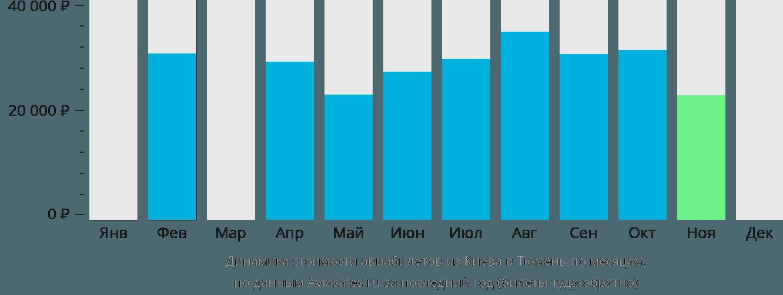 Динамика стоимости авиабилетов из Киева в Тюмень по месяцам