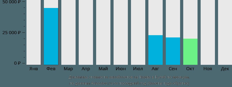 Динамика стоимости авиабилетов из Киева в Куляб по месяцам