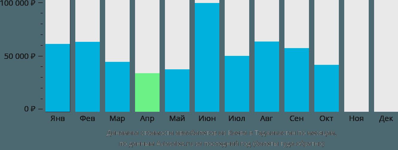 Динамика стоимости авиабилетов из Киева в Таджикистан по месяцам