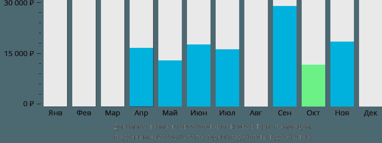 Динамика стоимости авиабилетов из Киева в Турку по месяцам