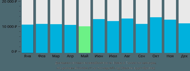 Динамика стоимости авиабилетов из Киева в Таллин по месяцам