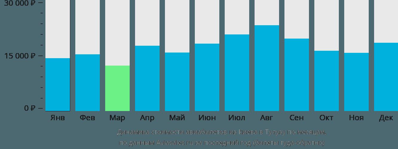 Динамика стоимости авиабилетов из Киева в Тулузу по месяцам
