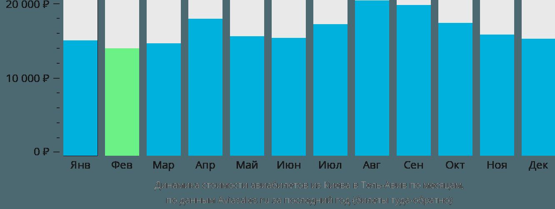 Динамика стоимости авиабилетов из Киева в Тель-Авив по месяцам