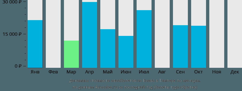 Динамика стоимости авиабилетов из Киева в Тампере по месяцам