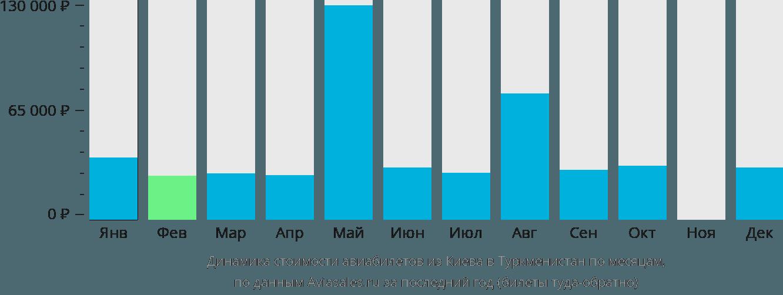 Динамика стоимости авиабилетов из Киева в Туркменистан по месяцам