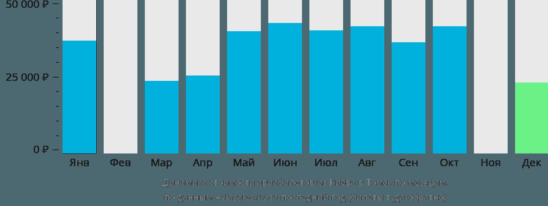 Динамика стоимости авиабилетов из Киева в Томск по месяцам