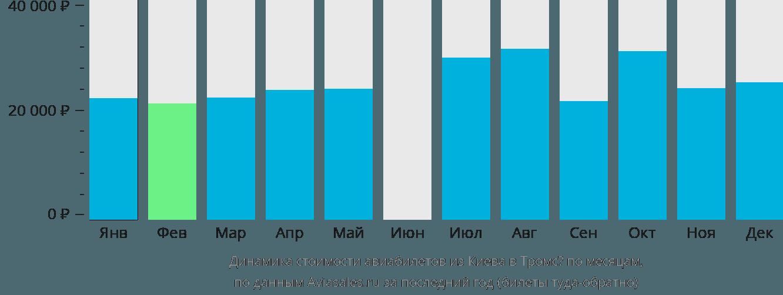 Динамика стоимости авиабилетов из Киева в Тромсё по месяцам