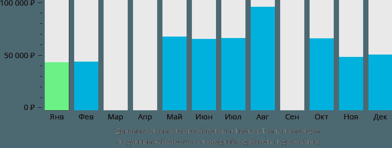 Динамика стоимости авиабилетов из Киева в Тампу по месяцам