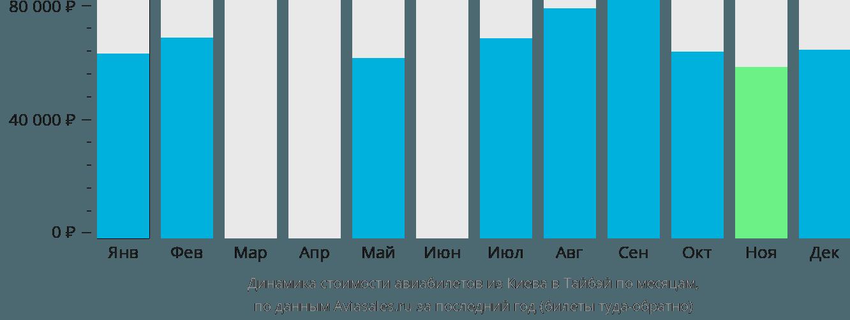 Динамика стоимости авиабилетов из Киева в Тайбэй по месяцам