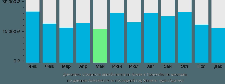 Динамика стоимости авиабилетов из Киева в Тронхейм по месяцам
