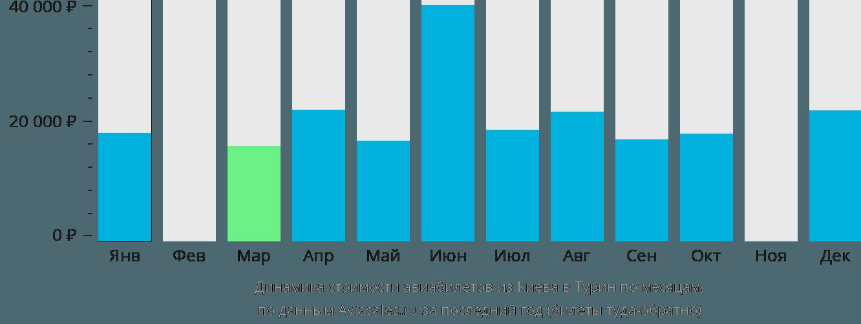 Динамика стоимости авиабилетов из Киева в Турин по месяцам
