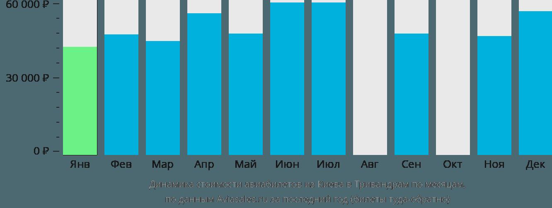Динамика стоимости авиабилетов из Киева в Тривандрам по месяцам