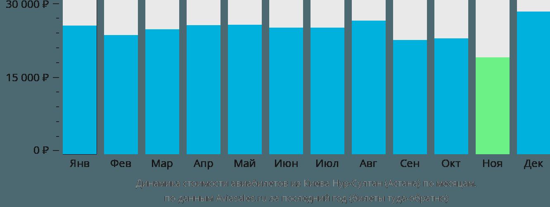 Динамика стоимости авиабилетов из Киева в Астану по месяцам