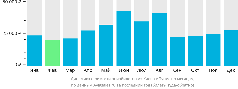 Динамика стоимости авиабилетов из Киева в Тунис по месяцам