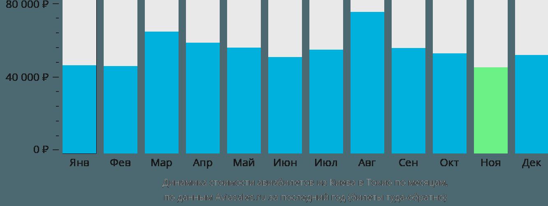 Динамика стоимости авиабилетов из Киева в Токио по месяцам