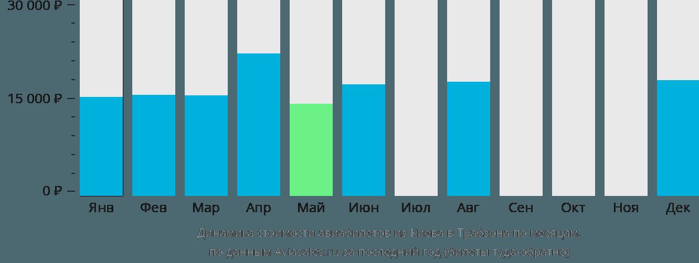 Динамика стоимости авиабилетов из Киева в Трабзона по месяцам