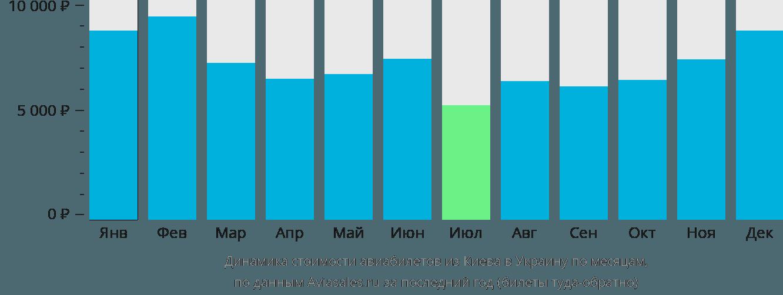 Динамика стоимости авиабилетов из Киева в Украину по месяцам
