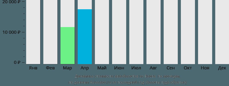 Динамика стоимости авиабилетов из Киева Ужгород по месяцам