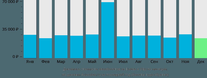 Динамика стоимости авиабилетов из Киева в Уфу по месяцам
