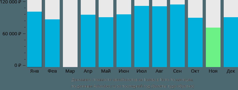 Динамика стоимости авиабилетов из Киева в Кито по месяцам