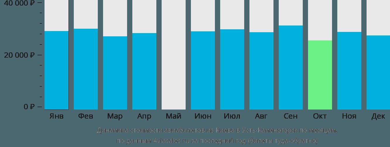 Динамика стоимости авиабилетов из Киева в Усть-Каменогорск по месяцам