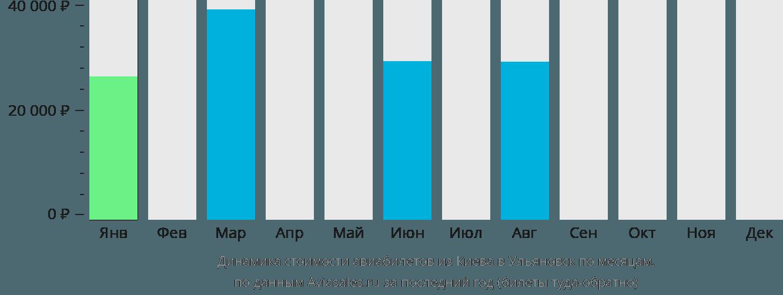 Динамика стоимости авиабилетов из Киева в Ульяновск по месяцам
