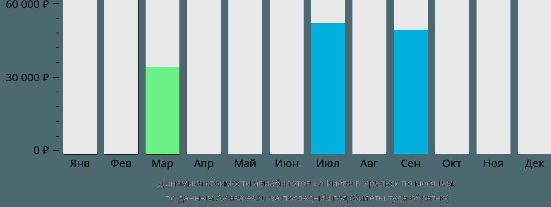 Динамика стоимости авиабилетов из Киева в Уральск по месяцам