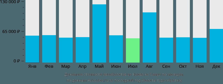 Динамика стоимости авиабилетов из Киева на Самуи по месяцам