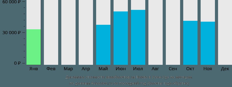 Динамика стоимости авиабилетов из Киева в Улан-Удэ по месяцам