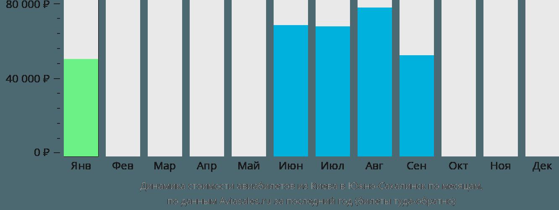 Динамика стоимости авиабилетов из Киева в Южно-Сахалинск по месяцам