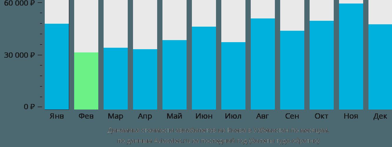 Динамика стоимости авиабилетов из Киева в Узбекистан по месяцам