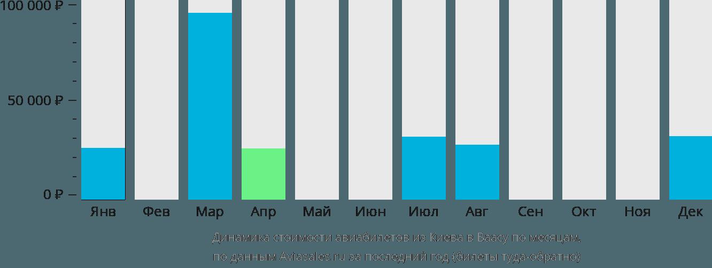 Динамика стоимости авиабилетов из Киева в Ваасу по месяцам