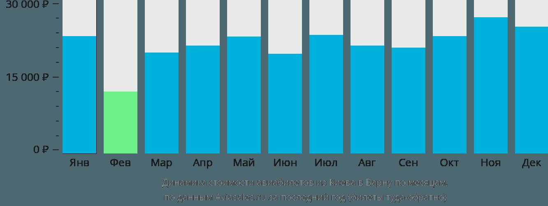 Динамика стоимости авиабилетов из Киева в Варну по месяцам