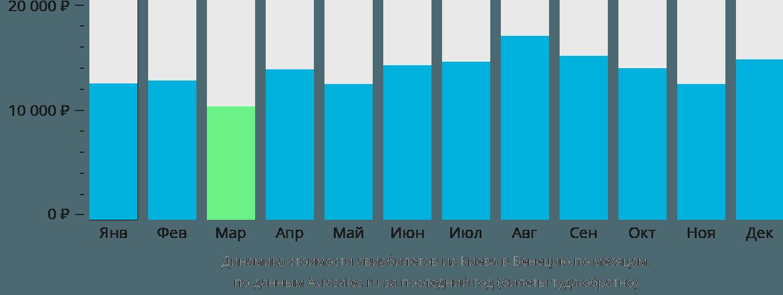 Динамика стоимости авиабилетов из Киева в Венецию по месяцам