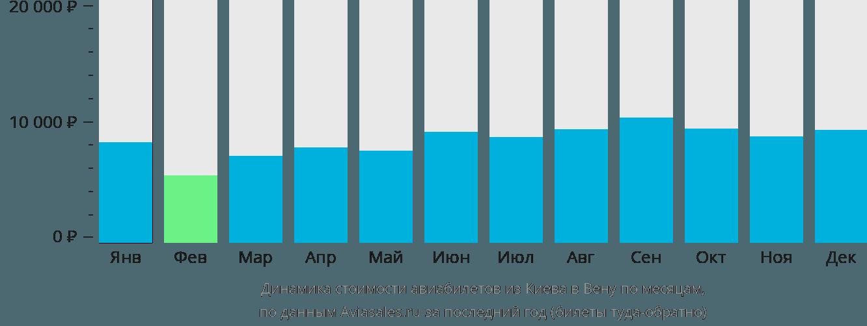 Динамика стоимости авиабилетов из Киева в Вену по месяцам