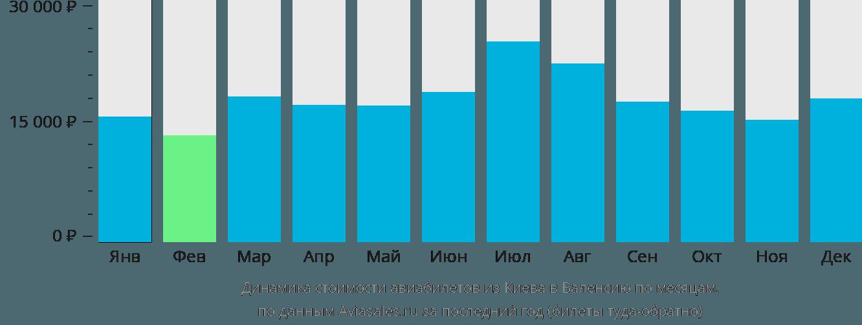 Динамика стоимости авиабилетов из Киева в Валенсию по месяцам