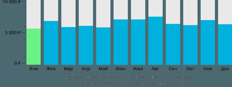 Динамика стоимости авиабилетов из Киева в Вильнюс по месяцам