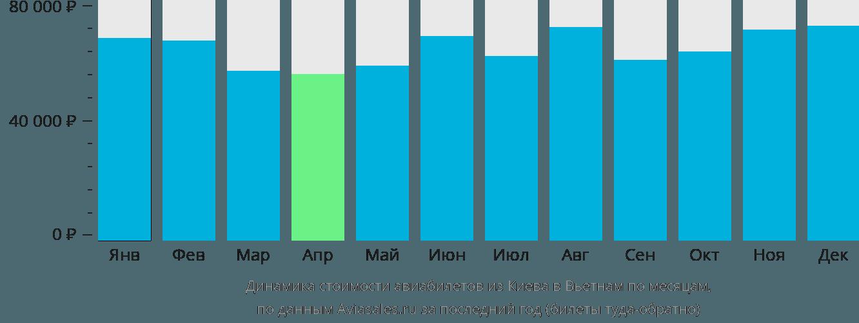 Динамика стоимости авиабилетов из Киева в Вьетнам по месяцам