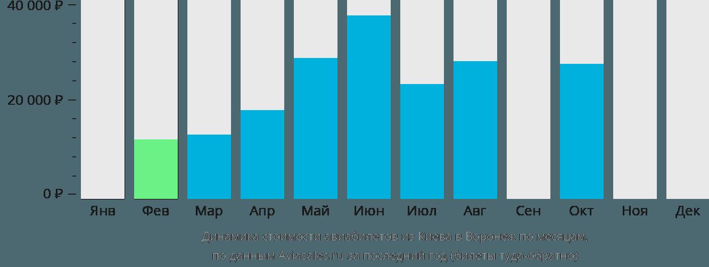 Динамика стоимости авиабилетов из Киева в Воронеж по месяцам