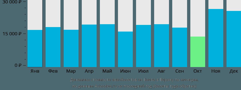 Динамика стоимости авиабилетов из Киева в Верону по месяцам