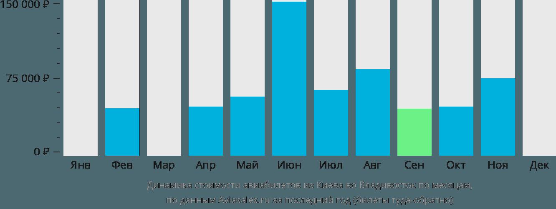 Динамика стоимости авиабилетов из Киева во Владивосток по месяцам