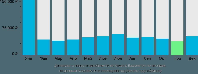 Динамика стоимости авиабилетов из Киева в Вашингтон по месяцам