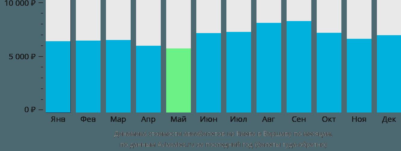 Динамика стоимости авиабилетов из Киева в Варшаву по месяцам