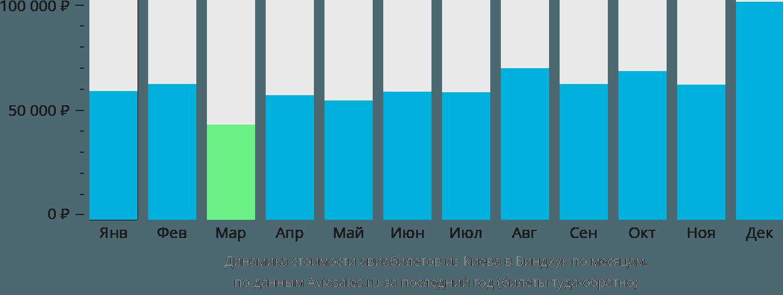 Динамика стоимости авиабилетов из Киева в Виндхук по месяцам