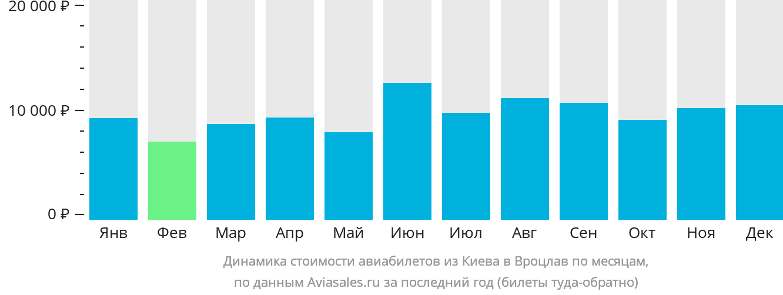Динамика стоимости авиабилетов из Киева в Вроцлав по месяцам