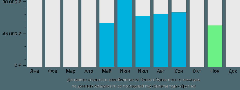 Динамика стоимости авиабилетов из Киева в Эдмонтон по месяцам