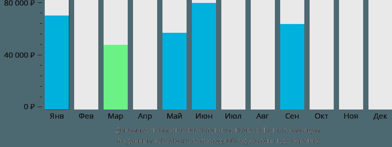Динамика стоимости авиабилетов из Киева в Якутск по месяцам