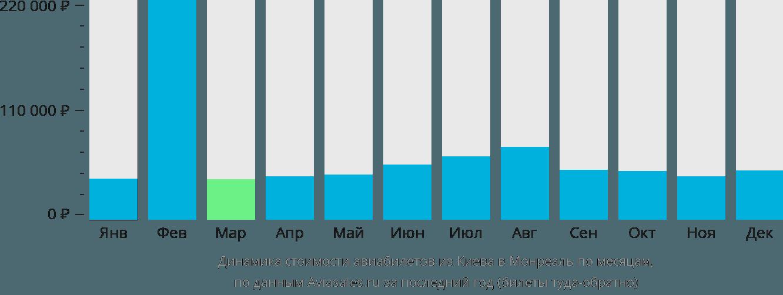 Динамика стоимости авиабилетов из Киева в Монреаль по месяцам