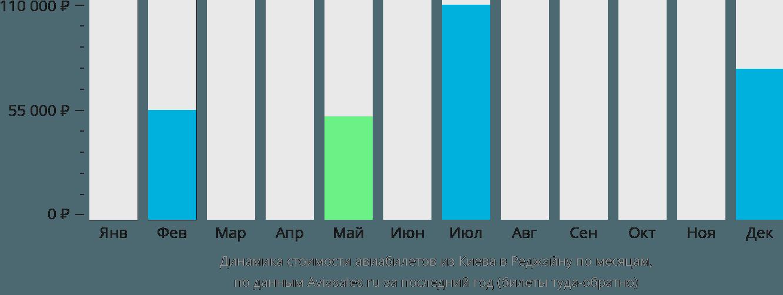 Динамика стоимости авиабилетов из Киева в Реджайну по месяцам